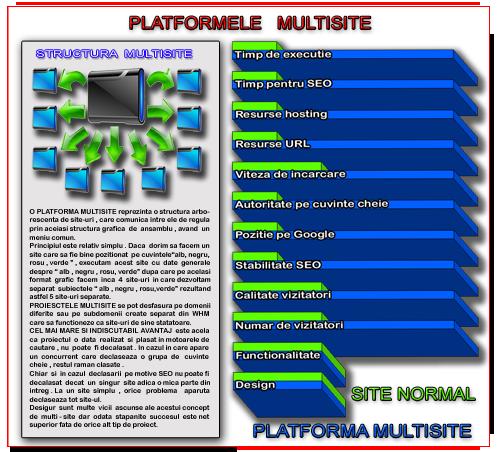 Platforma Multisite